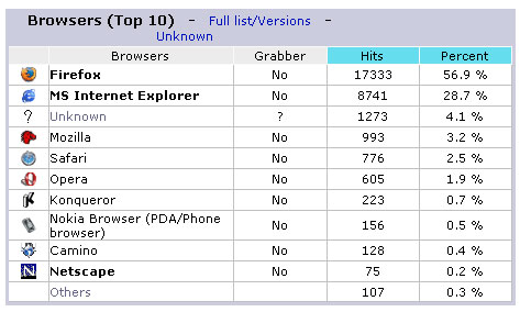 Is Internet Explorer fading away...?
