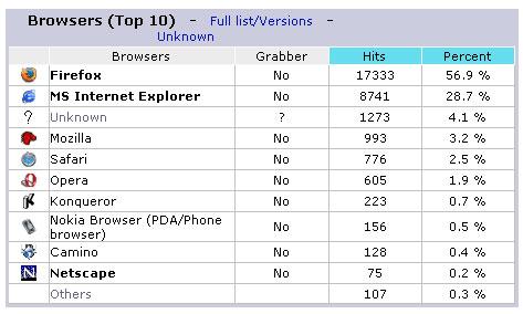 Is Internet Explorer fading away...?