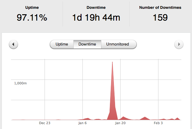 Hostgator Down Time Graph